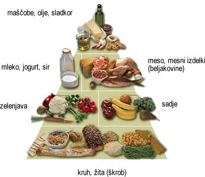 Prehrambena, prehranska piramida